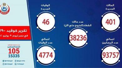 "Photo of إصابات ووفيات فيروس كورونا ""كوفيد-19"" فى مصر اليوم | 401 حالة إيجابية جديدة لفيروس كورونا.. و 46 حالة وفاة"