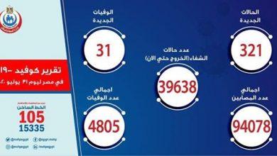 "Photo of إصابات ووفيات فيروس كورونا ""كوفيد-19"" فى مصر اليوم | 321 حالة إيجابية جديدة لفيروس كورونا.. و 31  حالة وفاة"