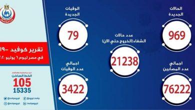 Photo of اصابات ووفيات كورونا «كوفيد-19» في مصر اليوم الأثنين  6 يوليو | 969 اصابة و 79 حالة وفاة